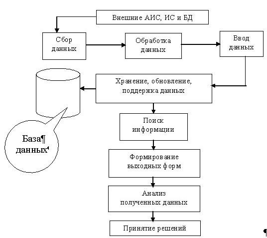 Процессы аис изображены на рис 1