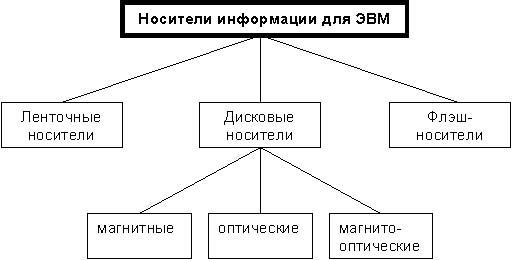 Вариант классификации
