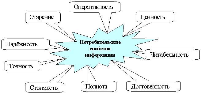 Занятие  Потребительские свойства информации