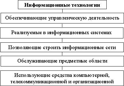 """Курсу """"информационные технологии"""
