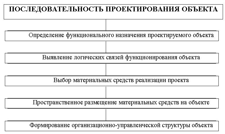 Автоматизированная информационная система обработки